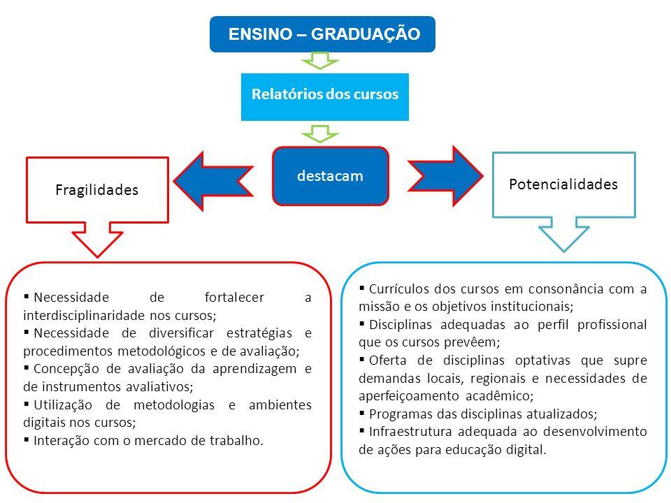 ENSINO – GRADUAÇÃO Relatórios dos cursos destacam Fragilidades Potencialidades Necessidade de fortalecer a interdisciplinaridade nos cursos; Necessida