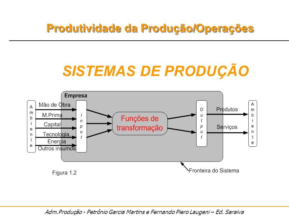 Adm.Produção - Petrônio Garcia Martins e Fernando Piero Laugeni – Ed. Saraiva Produtividade da Produção/Operações SISTEMAS DE PRODUÇÃO