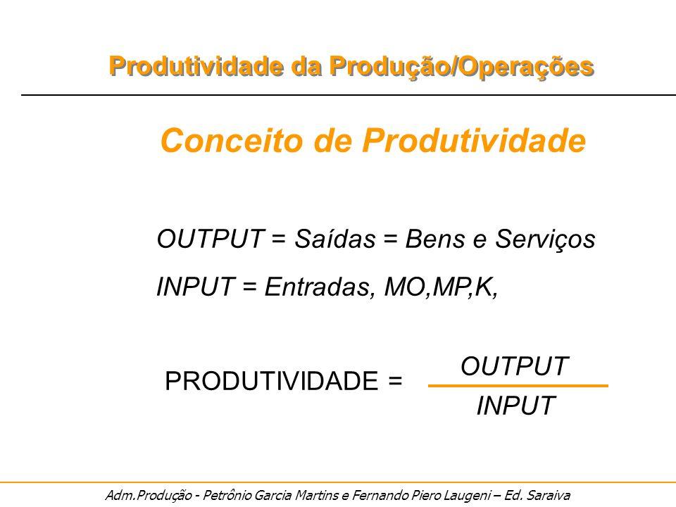 Adm.Produção - Petrônio Garcia Martins e Fernando Piero Laugeni – Ed. Saraiva Produtividade da Produção/Operações Conceito de Produtividade OUTPUT = S
