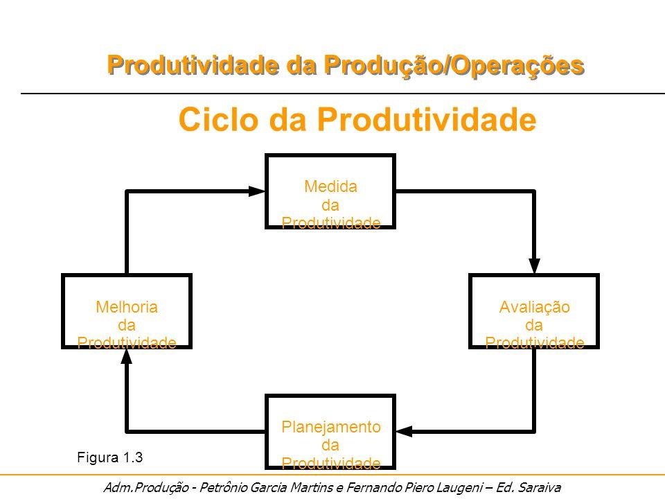 Adm.Produção - Petrônio Garcia Martins e Fernando Piero Laugeni – Ed. Saraiva Produtividade da Produção/Operações Ciclo da Produtividade Medida da Pro
