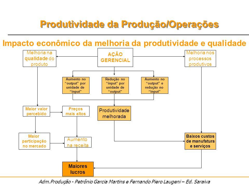 Adm.Produção - Petrônio Garcia Martins e Fernando Piero Laugeni – Ed. Saraiva Produtividade da Produção/Operações AÇÃO GERENCIAL Redução no input por