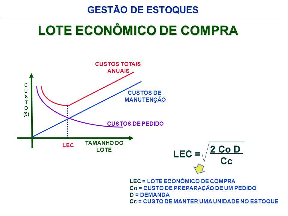 GESTÃO DE ESTOQUES LOTE ECONÔMICO DE COMPRA TAMANHO DO LOTE C U S T O ($) LEC CUSTOS TOTAIS ANUAIS CUSTOS DE MANUTENÇÃO CUSTOS DE PEDIDO LEC = 2 Co D