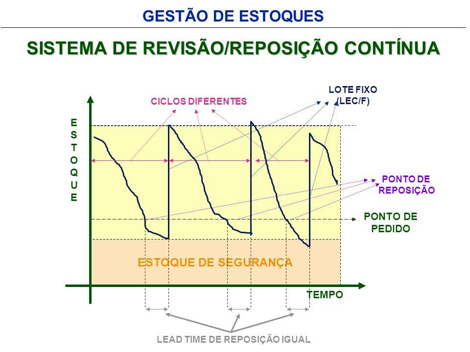 GESTÃO DE ESTOQUES ESTOQUE DE SEGURANÇA SISTEMA DE REVISÃO/REPOSIÇÃO CONTÍNUA LEAD TIME DE REPOSIÇÃO IGUAL PONTO DE PEDIDO ESTOQUEESTOQUE TEMPO LOTE F