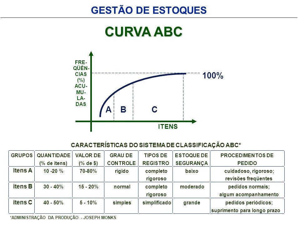 GESTÃO DE ESTOQUES CURVA ABC ITENS FRE- QÜÊN- CIAS (%) ACU- MU- LA- DAS ABC 100%