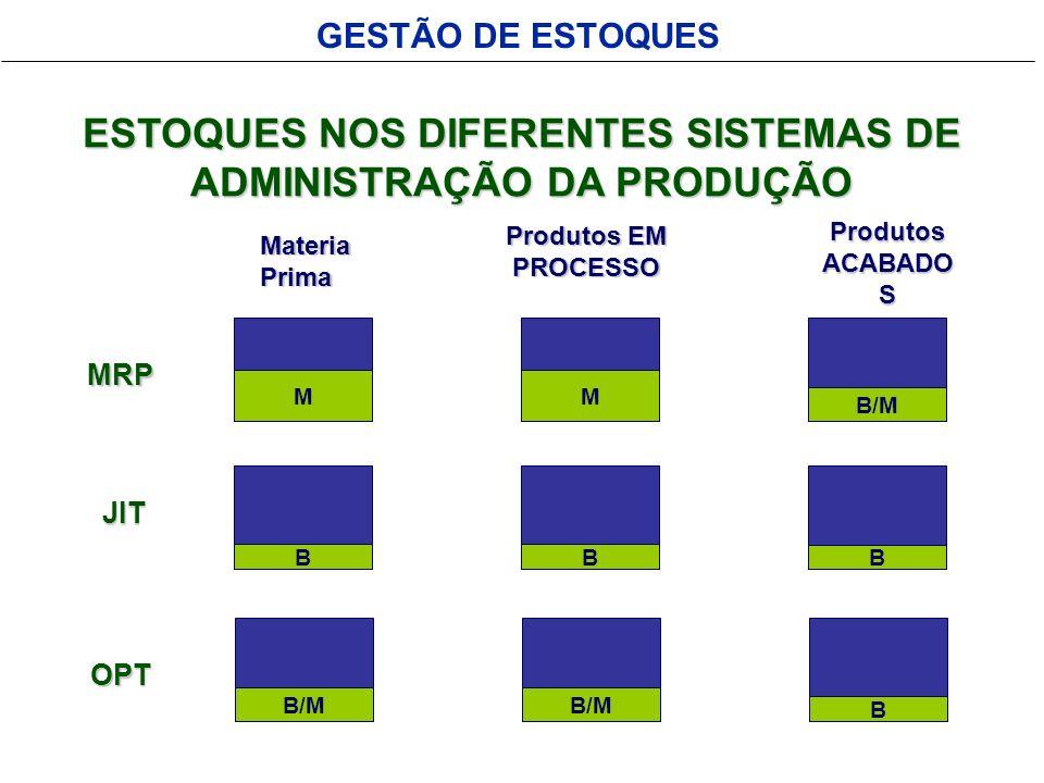 GESTÃO DE ESTOQUES ESTOQUES NOS DIFERENTES SISTEMAS DE ADMINISTRAÇÃO DA PRODUÇÃO JIT MRP OPT BB B MM B/M B MateriaPrima Produtos EM PROCESSO Produtos