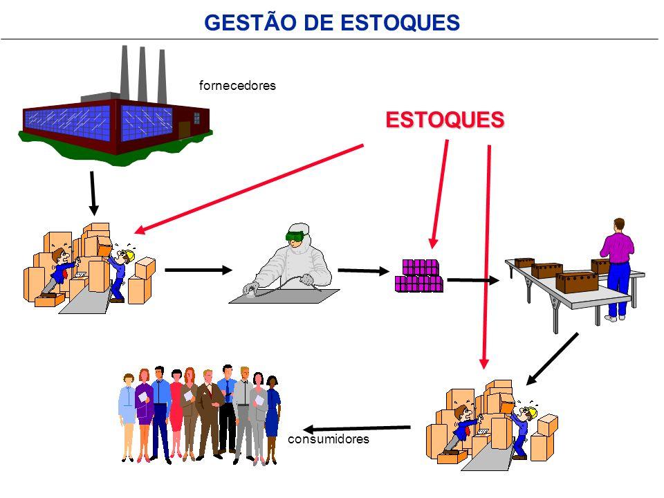 GESTÃO DE ESTOQUES RAZÕES DA EXISTÊNCIA DE ESTOQUES COMPRAS OU PRODUÇÃO DE FORMA MAIS ECONÔMICA REDUÇÃO DE FRETES PREVENIR INCERTEZAS (DESABASTECIMENTOS) REDUZIR EFEITOS DE SAZONALIDADES DIFERENTES RITMOS DE PRODUÇÃO ENTRE FASES REDUZIR CUSTOS DE OCIOSIDADES MELHOR ATENDIMENTO A CONSUMIDORES