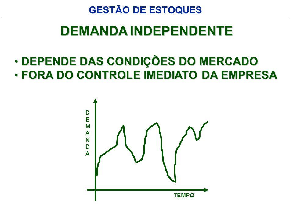 GESTÃO DE ESTOQUES DEMANDA INDEPENDENTE DEPENDE DAS CONDIÇÕES DO MERCADO DEPENDE DAS CONDIÇÕES DO MERCADO FORA DO CONTROLE IMEDIATO DA EMPRESA FORA DO