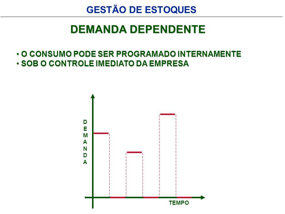 GESTÃO DE ESTOQUESDEMANDA DEPENDENTE / INDEPENDENTE DEPENDENTE INDEPENDENTE