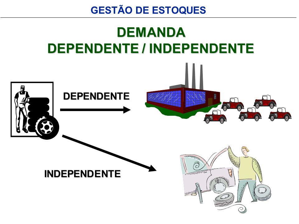 GESTÃO DE ESTOQUES ABORDAGEM PARA CADA TIPO DE DEMANDA DEMANDADEPENDENTE FORNECIMENTOCONTÍNUO - REQUISIÇÃO DEMANDA INDEPENDENTE INDEPENDENTE REPOSIÇÃO DE ESTOQUES ESTOQUES LOTE ECONÔMICO LOTE ECONÔMICO REVISÃO CONTÍNUA REVISÃO CONTÍNUA REPOSIÇÃO PERÍODICA REPOSIÇÃO PERÍODICA