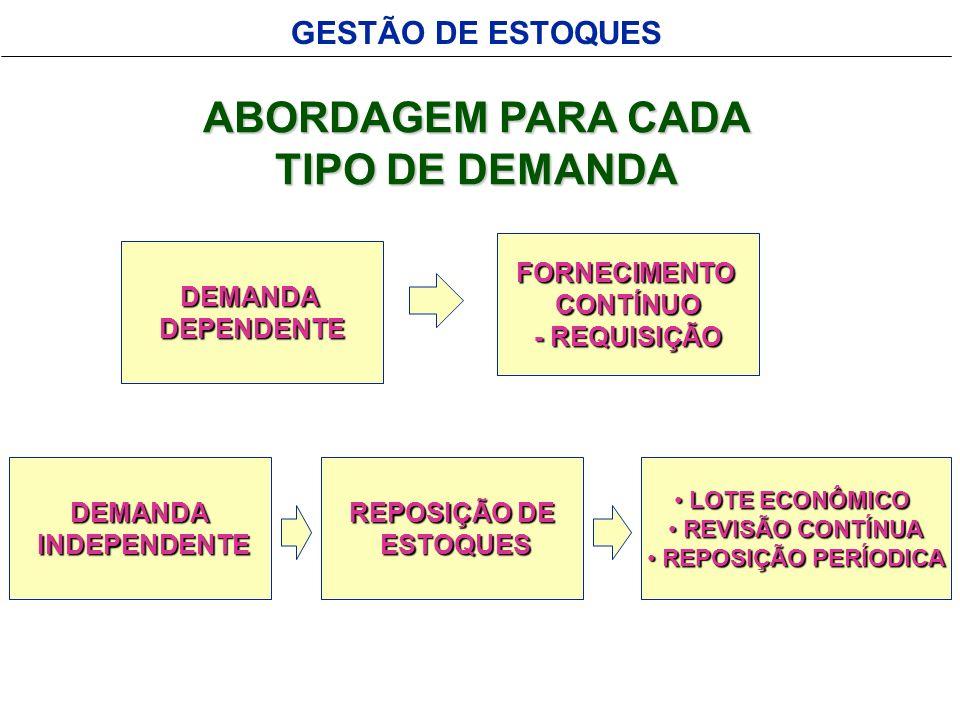GESTÃO DE ESTOQUES ABORDAGEM PARA CADA TIPO DE DEMANDA DEMANDADEPENDENTE FORNECIMENTOCONTÍNUO - REQUISIÇÃO DEMANDA INDEPENDENTE INDEPENDENTE REPOSIÇÃO