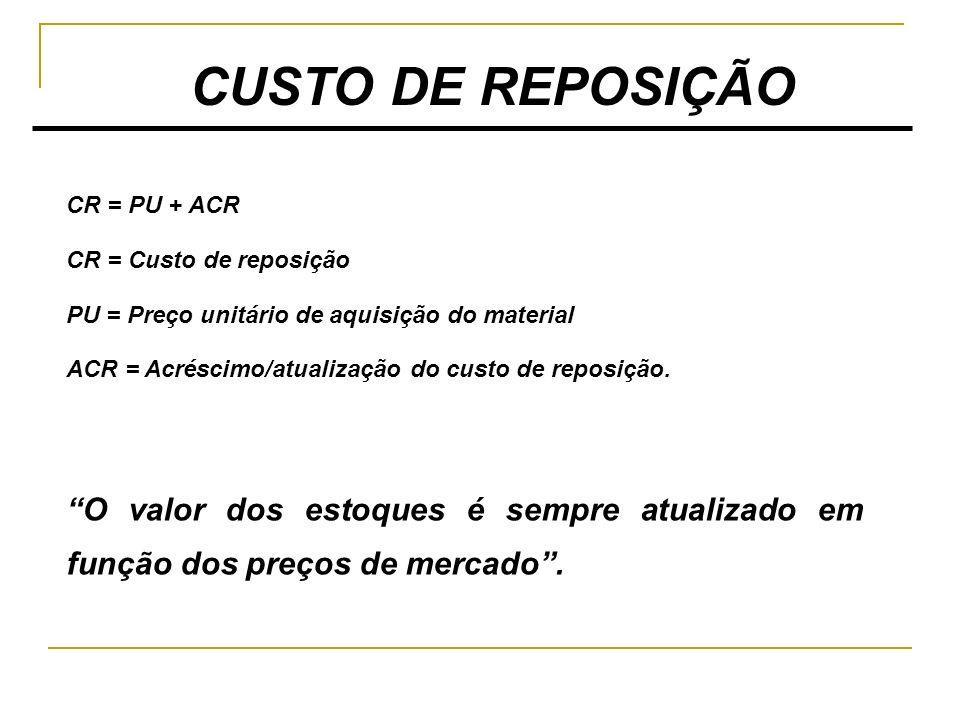CUSTO DE REPOSIÇÃO CR = PU + ACR CR = Custo de reposição PU = Preço unitário de aquisição do material ACR = Acréscimo/atualização do custo de reposiçã