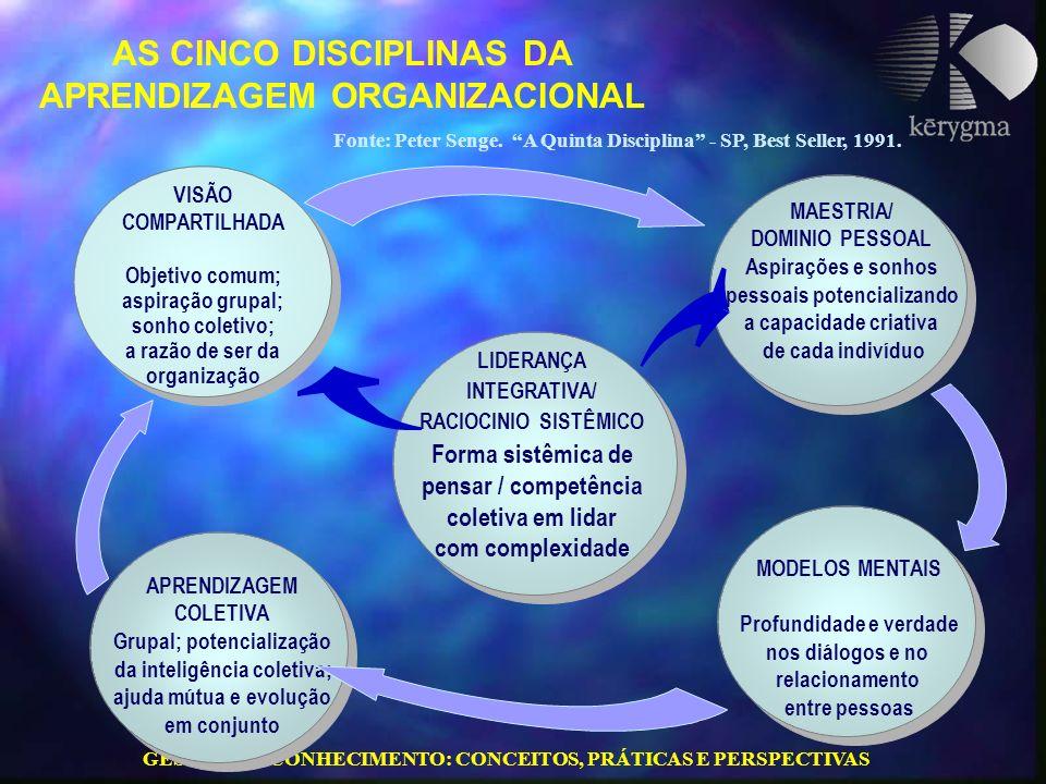 GESTÃO DO CONHECIMENTO: CONCEITOS, PRÁTICAS E PERSPECTIVAS AS CINCO DISCIPLINAS DA APRENDIZAGEM ORGANIZACIONAL Fonte: Peter Senge. A Quinta Disciplina