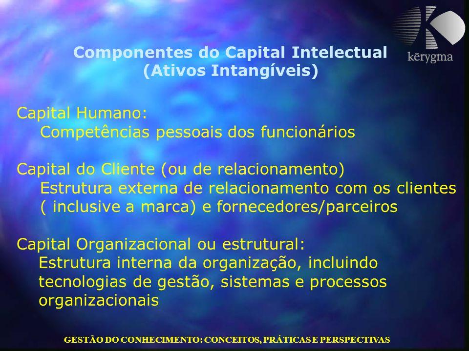 GESTÃO DO CONHECIMENTO: CONCEITOS, PRÁTICAS E PERSPECTIVAS Capital Humano: Competências pessoais dos funcionários Capital do Cliente (ou de relacionam