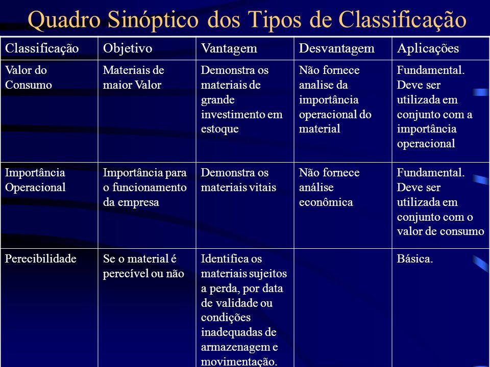Quadro Sinóptico dos Tipos de Classificação ClassificaçãoObjetivoVantagemDesvantagemAplicações Valor do Consumo Materiais de maior Valor Demonstra os