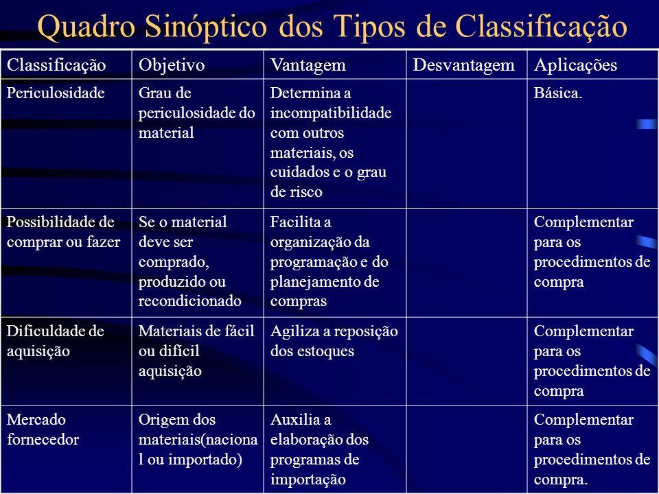 Quadro Sinóptico dos Tipos de Classificação ClassificaçãoObjetivoVantagemDesvantagemAplicações PericulosidadeGrau de periculosidade do material Determ