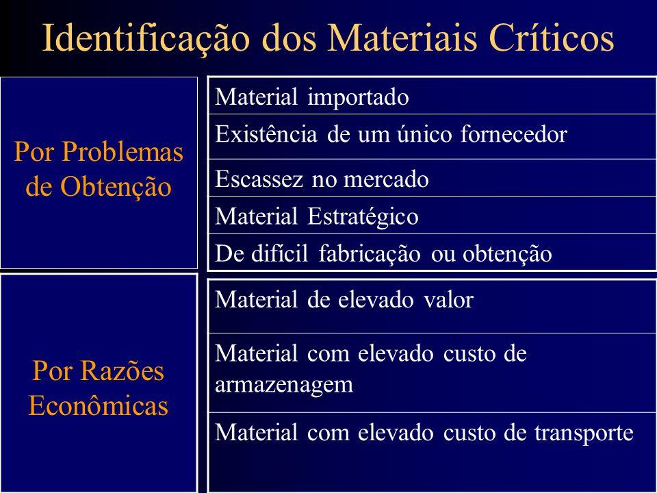 Identificação dos Materiais Críticos Material importado Existência de um único fornecedor Escassez no mercado Material Estratégico De difícil fabricaç