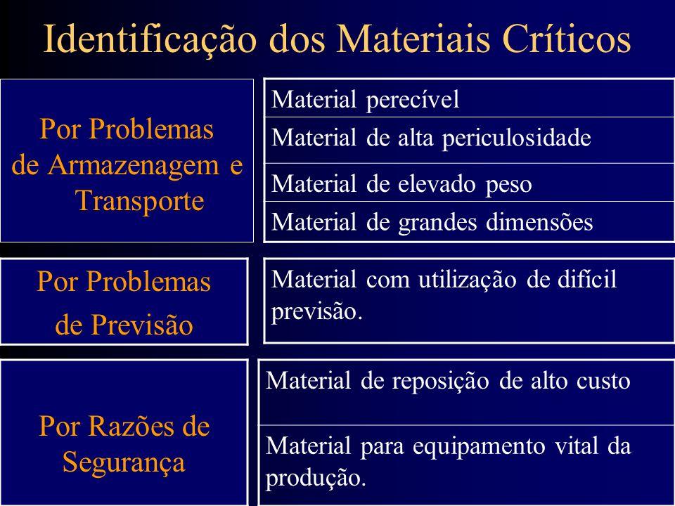 Identificação dos Materiais Críticos Material perecível Material de alta periculosidade Material de elevado peso Material de grandes dimensões Por Pro