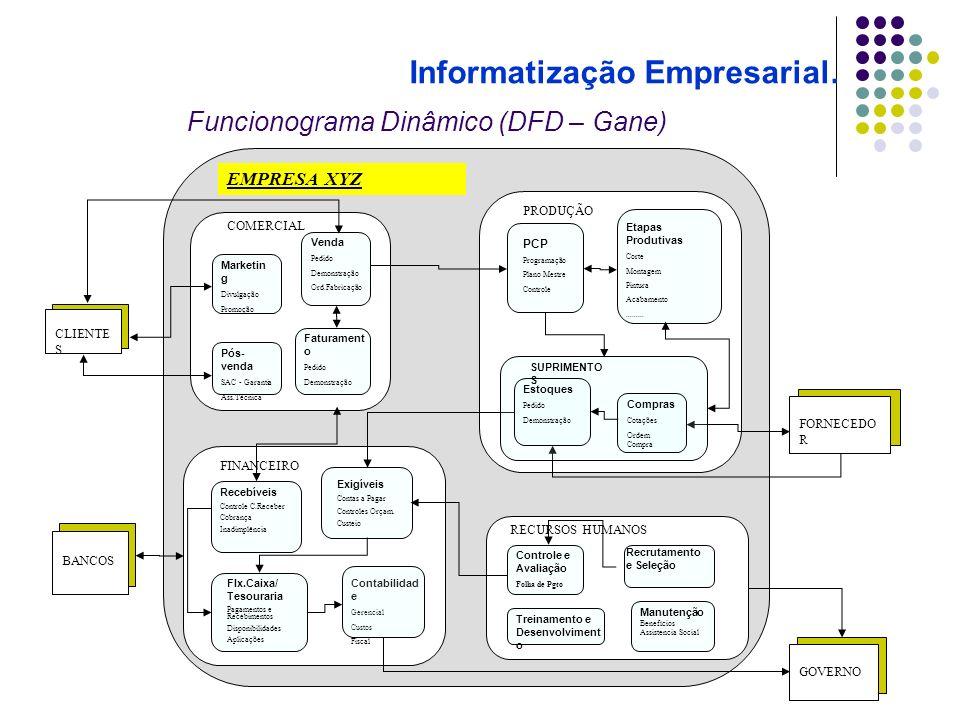 Funcionograma Dinâmico (DFD – Gane) EMPRESA XYZ COMERCIAL PRODUÇÃO FINANCEIRO RECURSOS HUMANOS Contabilidad e Gerencial Custos Fiscal Controle e Avali
