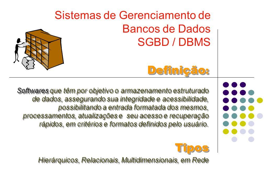 Conceitos Básicos de BDs Banco de Dados (PROJETO de) Arquivos (Tabelas) Arquivos (Tabelas) l Registros Campos Campos Tamanho (bytes) Tipo Alfanumérico Numérico (decimais) Data Lógico etcFormato Caixa Alta DD/MM/AAAA etcPropriedades Atributos (chave,index) Range (Faixa) Validação (DV) Consistência (dados pré-existentes) etc