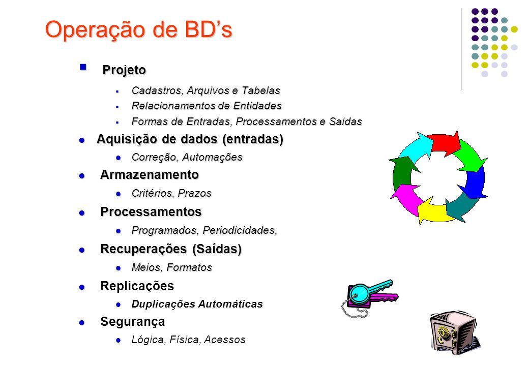 Operação de BDs Projeto Projeto Cadastros, Arquivos e Tabelas Cadastros, Arquivos e Tabelas Relacionamentos de Entidades Relacionamentos de Entidades