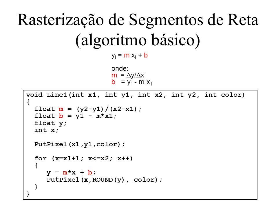 void Line1(int x1, int y1, int x2, int y2, int color) { float m = (y2-y1)/(x2-x1); float b = y1 - m*x1; float y; int x; PutPixel(x1,y1,color); for (x=x1+1; x<=x2; x++) { y = m*x + b; PutPixel(x,ROUND(y), color); } y i = m x i + b onde: m = y/ x b = y 1 - m x 1 Rasterização de Segmentos de Reta (algoritmo básico)