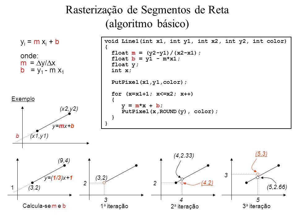 void Line1(int x1, int y1, int x2, int y2, int color) { float m = (y2-y1)/(x2-x1); float b = y1 - m*x1; float y; int x; PutPixel(x1,y1,color); for (x=x1+1; x<=x2; x++) { y = m*x + b; PutPixel(x,ROUND(y), color); } (x1,y1) (x2,y2) y=mx+b b (3,2) (9,4) y=(1/3)x+1 1 3 (3,2) 4 (4,2.33) 5 2 (4,2) (5,3) (5,2.66) 3 2 Exemplo Calcula-se m e b 1 a iteração 2 a iteração 3 a iteração y i = m x i + b onde: m = y/ x b = y 1 - m x 1 Rasterização de Segmentos de Reta (algoritmo básico)