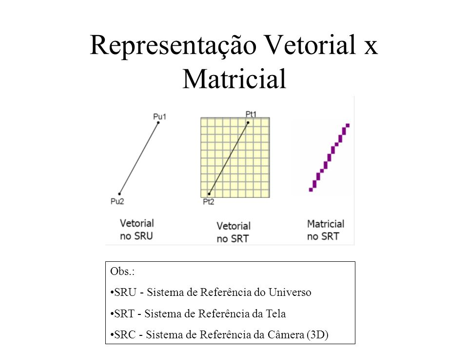 Representação Vetorial x Matricial Obs.: SRU - Sistema de Referência do Universo SRT - Sistema de Referência da Tela SRC - Sistema de Referência da Câmera (3D)