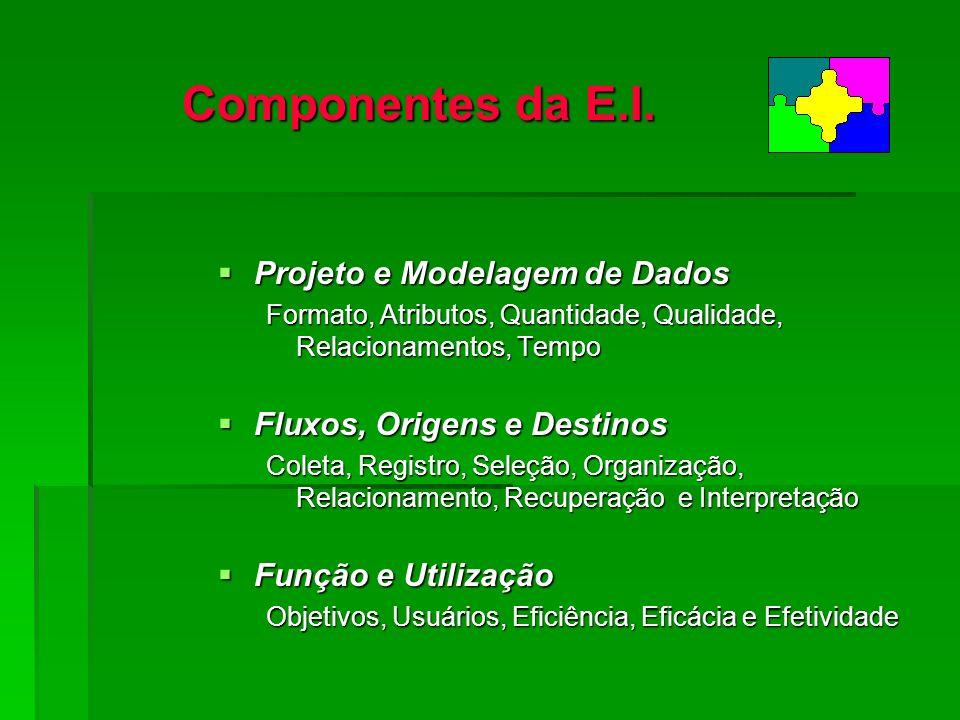 Componentes da E.I. Projeto e Modelagem de Dados Projeto e Modelagem de Dados Formato, Atributos, Quantidade, Qualidade, Relacionamentos, Tempo Fluxos