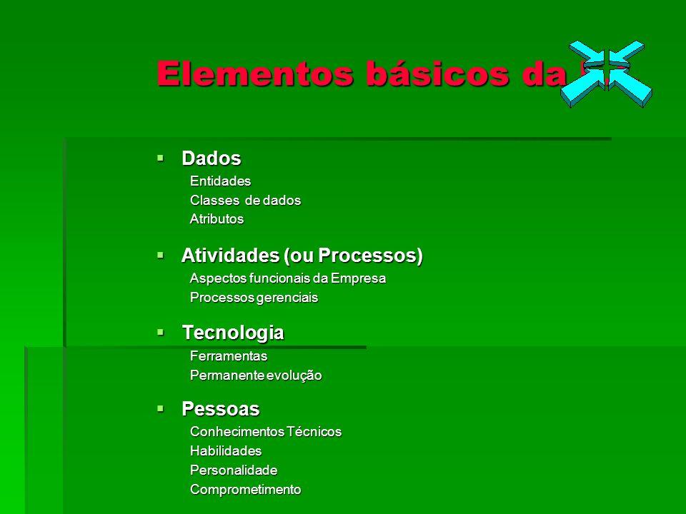 Elementos básicos da E.I. Dados DadosEntidades Classes de dados Atributos Atividades (ou Processos) Atividades (ou Processos) Aspectos funcionais da E