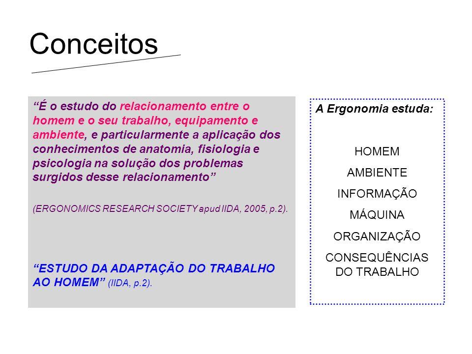 Objetivos da Ergonomia A Ergonomia estuda os diversos fatores que influem no desempenho do sistema produtivo e procura reduzir as consequências nocivas causadas sobre o trabalhador: FADIGA, ESTRESSE, ACIDENTES.