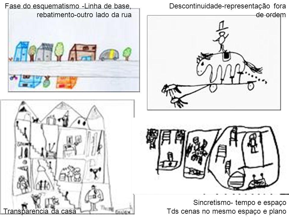 Fase do esquematismo -Linha de base, rebatimento-outro lado da rua Transparencia da casa Descontinuidade-representação fora de ordem Sincretismo- temp