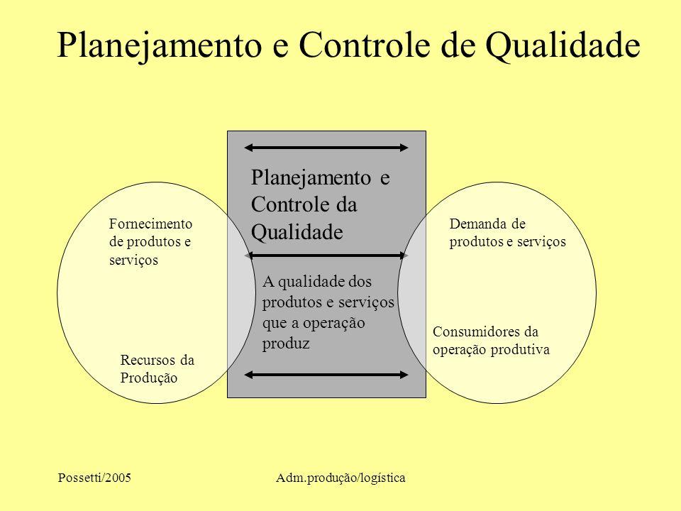 Possetti/2005Adm.produção/logística Planejamento e Controle de Qualidade Planejamento e Controle da Qualidade A qualidade dos produtos e serviços que