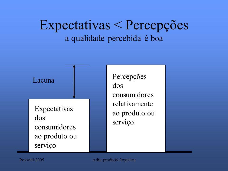 Possetti/2005Adm.produção/logística Expectativas < Percepções a qualidade percebida é boa Expectativas dos consumidores ao produto ou serviço Percepçõ