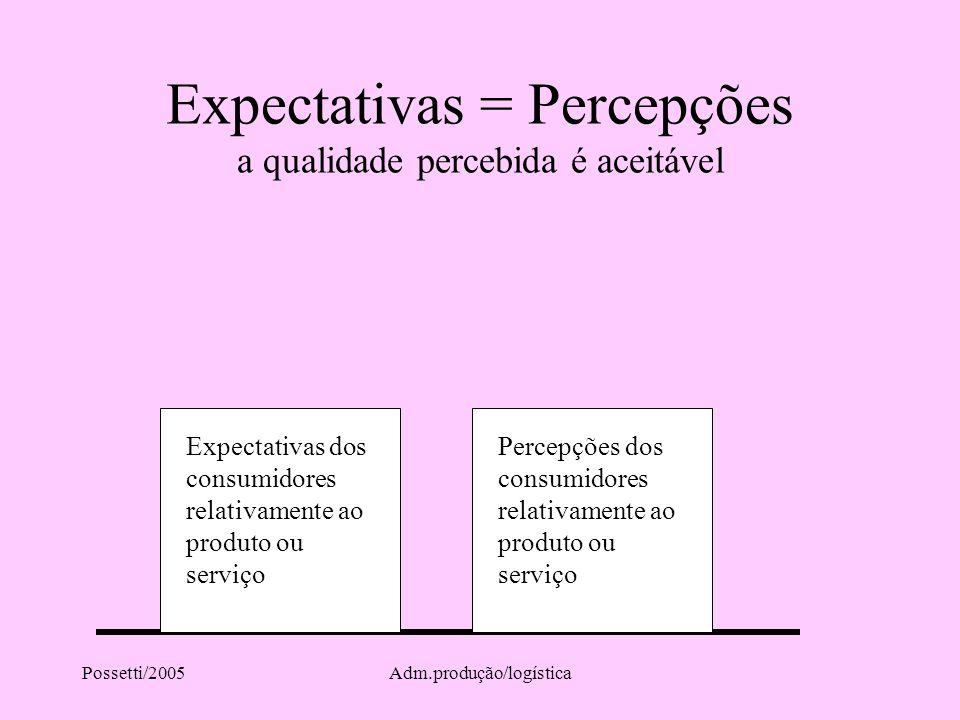 Possetti/2005Adm.produção/logística Expectativas = Percepções a qualidade percebida é aceitável Expectativas dos consumidores relativamente ao produto