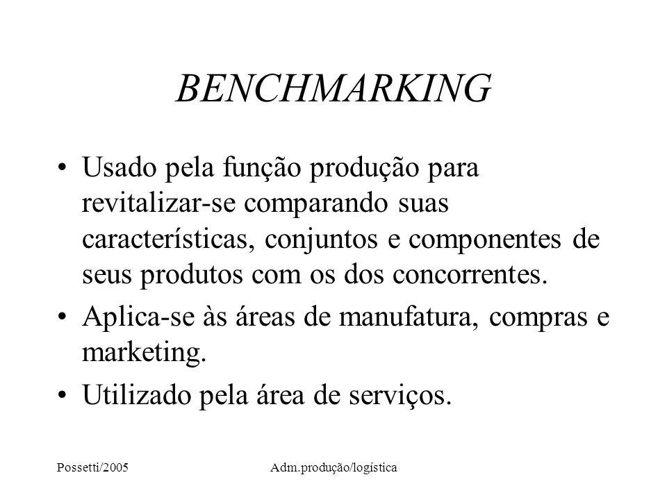 Possetti/2005Adm.produção/logística BENCHMARKING Usado pela função produção para revitalizar-se comparando suas características, conjuntos e component