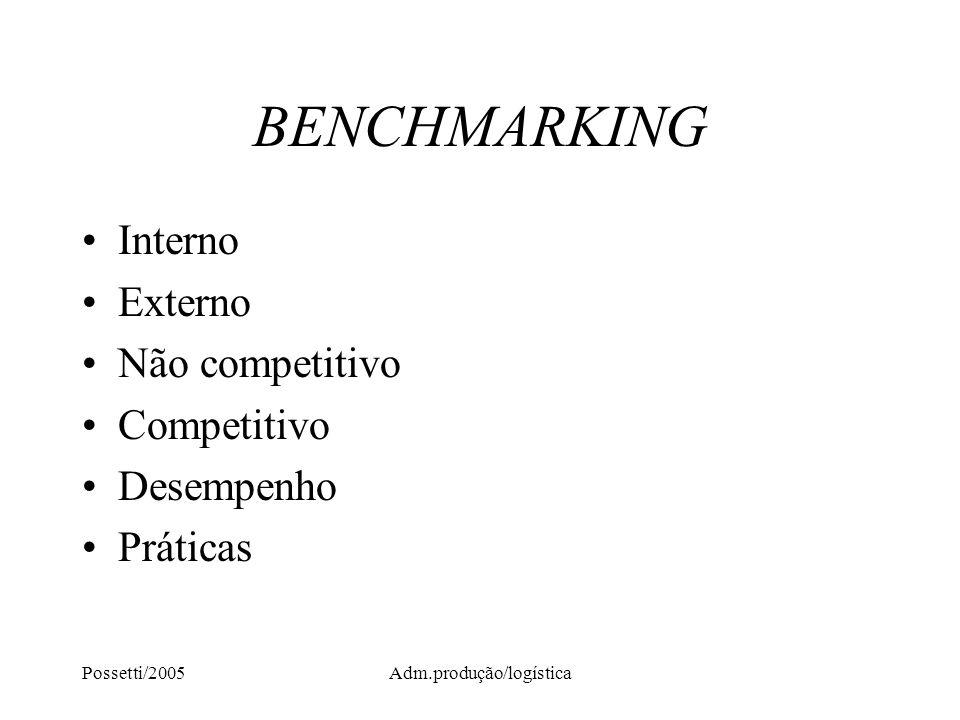 Possetti/2005Adm.produção/logística BENCHMARKING Interno Externo Não competitivo Competitivo Desempenho Práticas