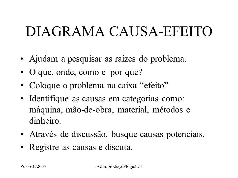 Possetti/2005Adm.produção/logística DIAGRAMA CAUSA-EFEITO Ajudam a pesquisar as raízes do problema. O que, onde, como e por que? Coloque o problema na