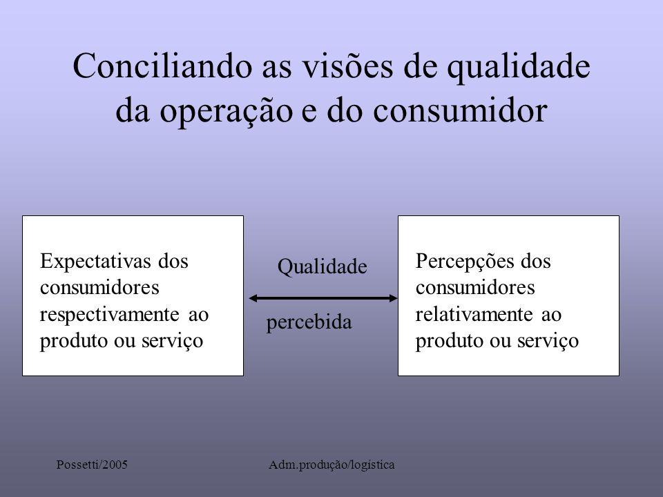 Possetti/2005Adm.produção/logística Conciliando as visões de qualidade da operação e do consumidor Expectativas dos consumidores respectivamente ao pr