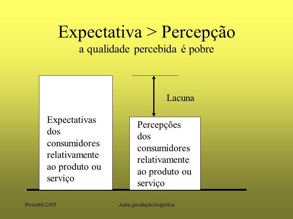 Possetti/2005Adm.produção/logística Expectativas < Percepções a qualidade percebida é boa Expectativas dos consumidores ao produto ou serviço Percepções dos consumidores relativamente ao produto ou serviço Lacuna
