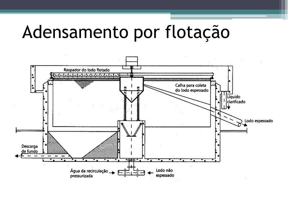 Maiores taxas de aplicação de sólidos e de clarificação; Maiores concentrações de lodo espessado por flotação; Maior versatilidade operacional da instalação.