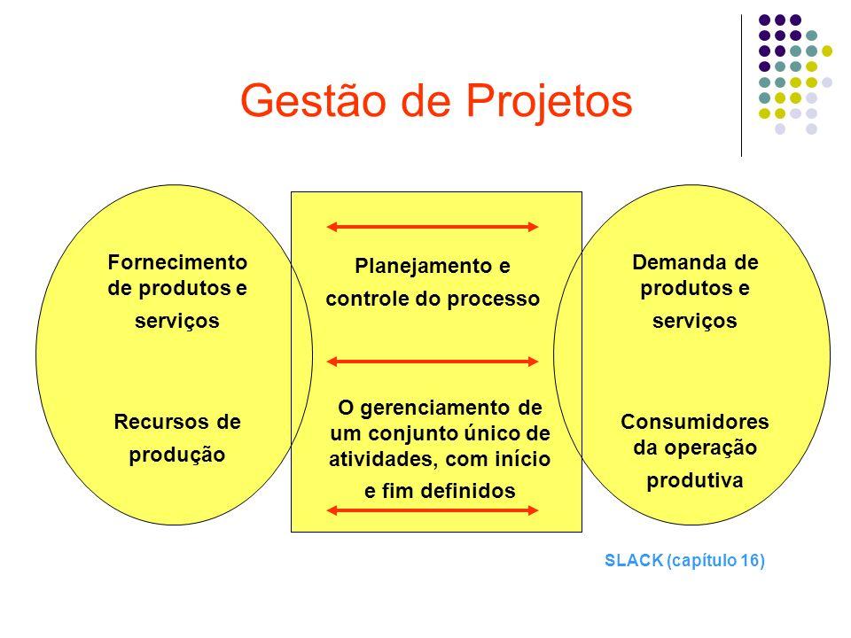 Tipologia de projetos (SLACK, 1996) Os projetos podem ser classificados, de acordo com o grau de incerteza (com relação ao atingimento dos objetivos de custo, prazo e qualidade) e o grau de complexidade (com relação ao tamanho, valor e número de pessoas).