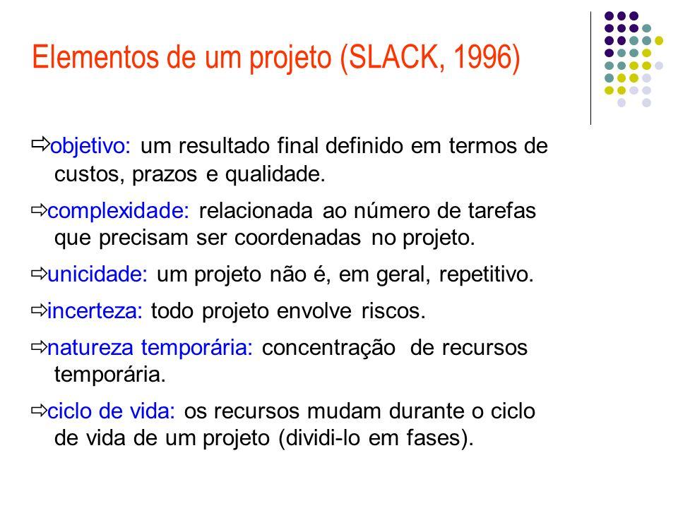 Elementos de um projeto (SLACK, 1996) objetivo: um resultado final definido em termos de custos, prazos e qualidade. complexidade: relacionada ao núme