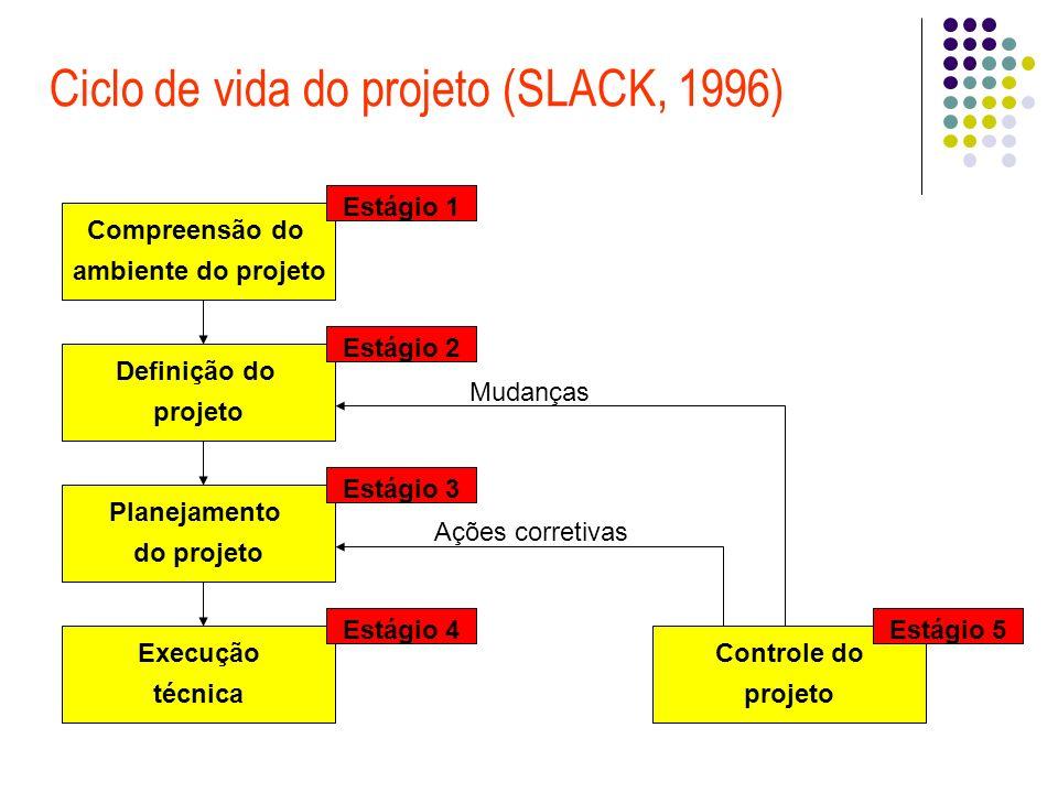Ciclo de vida do projeto (SLACK, 1996) Compreensão do ambiente do projeto Estágio 1 Controle do projeto Ações corretivas Mudanças Estágio 5 Definição do projeto Estágio 2 Planejamento do projeto Estágio 3 Execução técnica Estágio 4