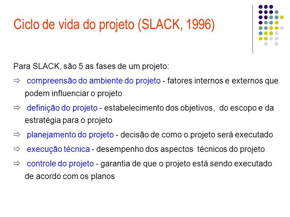 Ciclo de vida do projeto (SLACK, 1996) Para SLACK, são 5 as fases de um projeto: compreensão do ambiente do projeto - fatores internos e externos que podem influenciar o projeto definição do projeto - estabelecimento dos objetivos, do escopo e da estratégia para o projeto planejamento do projeto - decisão de como o projeto será executado execução técnica - desempenho dos aspectos técnicos do projeto controle do projeto - garantia de que o projeto está sendo executado de acordo com os planos