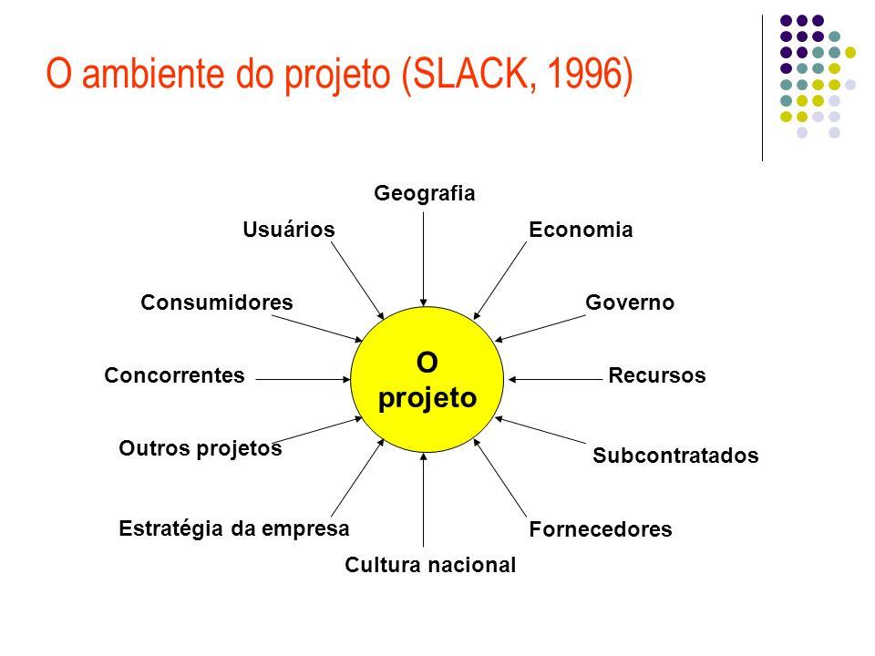 O ambiente do projeto (SLACK, 1996) O projeto Geografia Usuários Consumidores Concorrentes Economia Governo Recursos Cultura nacional Estratégia da empresa Outros projetos Fornecedores Subcontratados