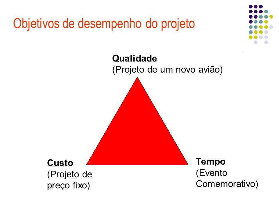 Objetivos de desempenho do projeto Tempo (Evento Comemorativo) Qualidade (Projeto de um novo avião) Custo (Projeto de preço fixo)