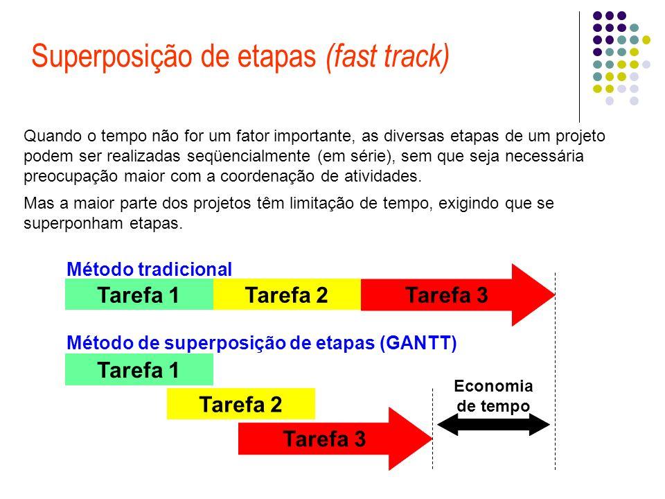 Superposição de etapas (fast track) Tarefa 3 Tarefa 2Tarefa 1 Tarefa 2 Tarefa 1 Método tradicional Método de superposição de etapas (GANTT) Economia de tempo Quando o tempo não for um fator importante, as diversas etapas de um projeto podem ser realizadas seqüencialmente (em série), sem que seja necessária preocupação maior com a coordenação de atividades.