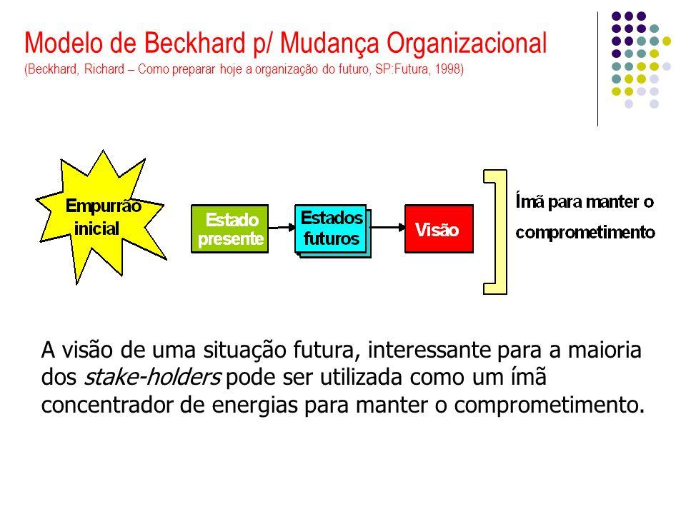 Modelo de Beckhard p/ Mudança Organizacional (Beckhard, Richard – Como preparar hoje a organização do futuro, SP:Futura, 1998) A visão de uma situação futura, interessante para a maioria dos stake-holders pode ser utilizada como um ímã concentrador de energias para manter o comprometimento.