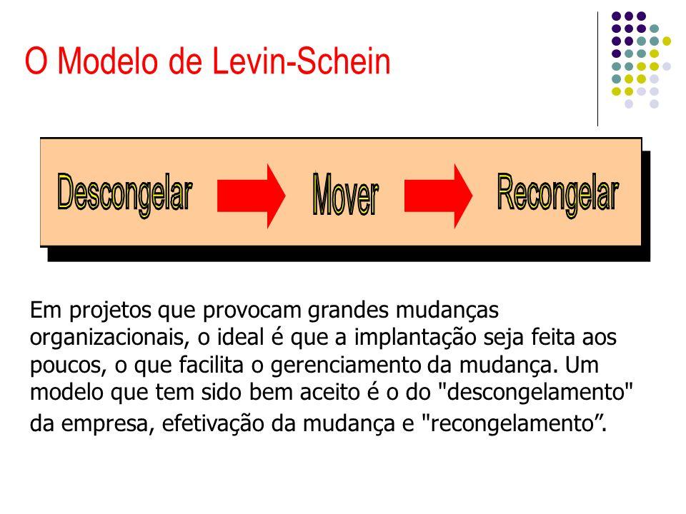 O Modelo de Levin-Schein Em projetos que provocam grandes mudanças organizacionais, o ideal é que a implantação seja feita aos poucos, o que facilita