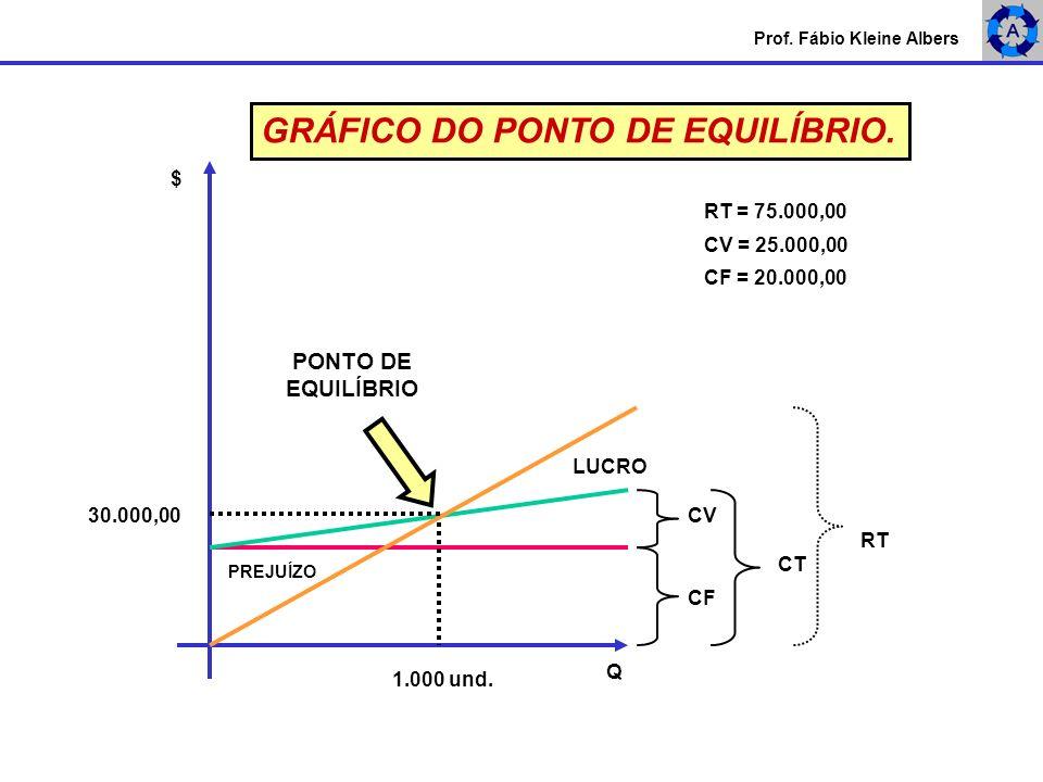 Prof. Fábio Kleine Albers $ Q CF = 20.000,00 CV = 25.000,00 RT = 75.000,00 PONTO DE EQUILÍBRIO 30.000,00 1.000 und. GRÁFICO DO PONTO DE EQUILÍBRIO. RT